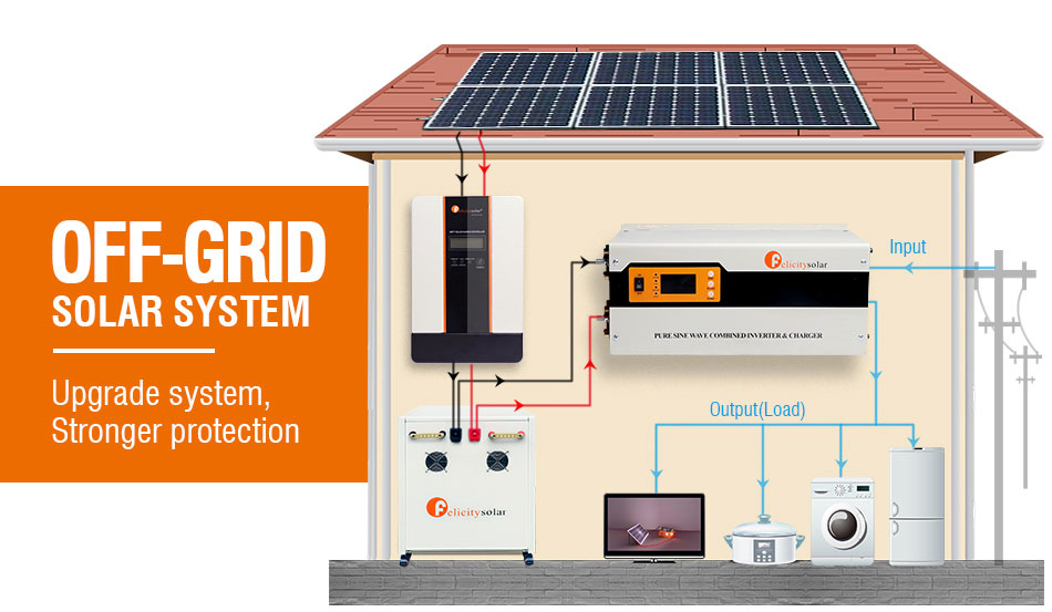 Factory Price Off-Grid 5kw Home Household Solar Energy System 5000w Solar Smart Power Bank