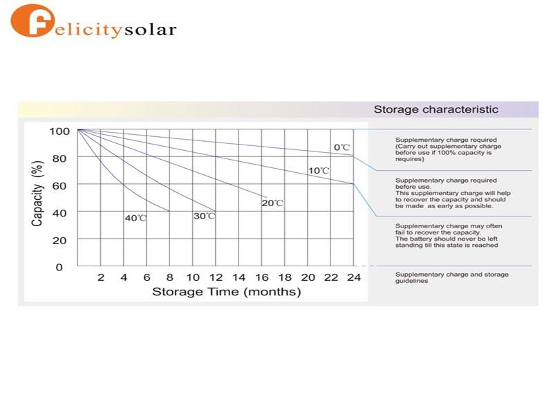Deep Cycle Gel Solar Battery 12V 200ah For Solar Energy Systems
