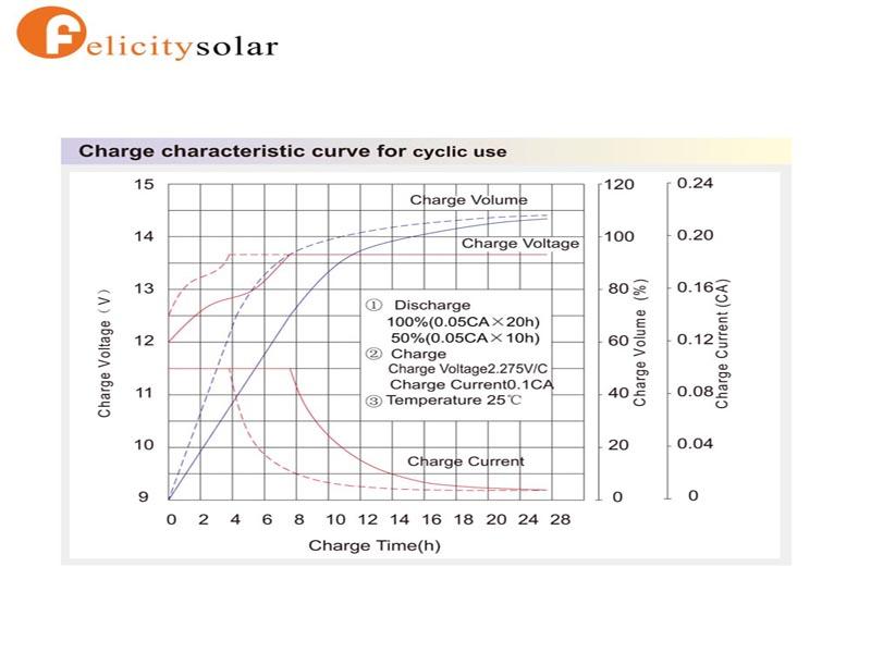 Hot Selling Deep Cycle Gel Battery 12 v 200ah